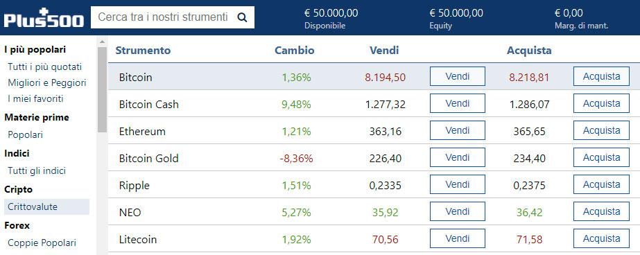 Come fare trading su bitcoin con la piattaforma Plus500