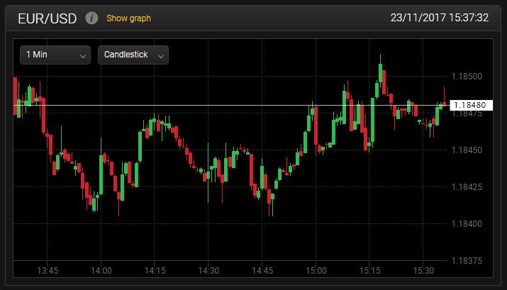 Un grafico relativo al trading Forex di 24option