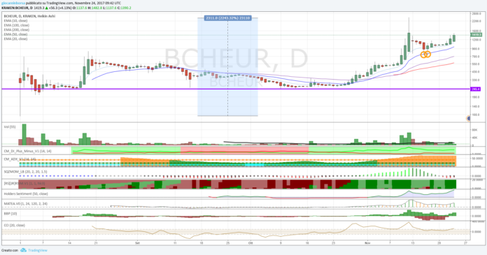 Cambio Bitcoin Cash Euro, la tendenza è al rialzo!