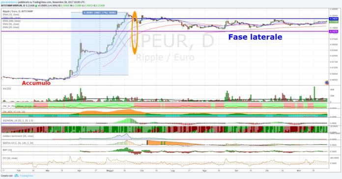 Cambio Ripple Euro, lunga fase laterale...