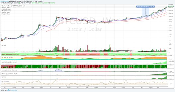 Cambio Bitcoin Dollaro, fondato il muro di 10000