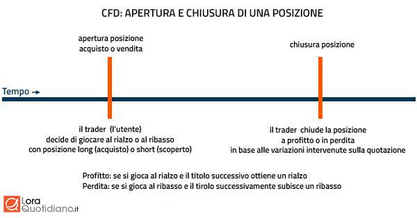 Come funzionano i CFD