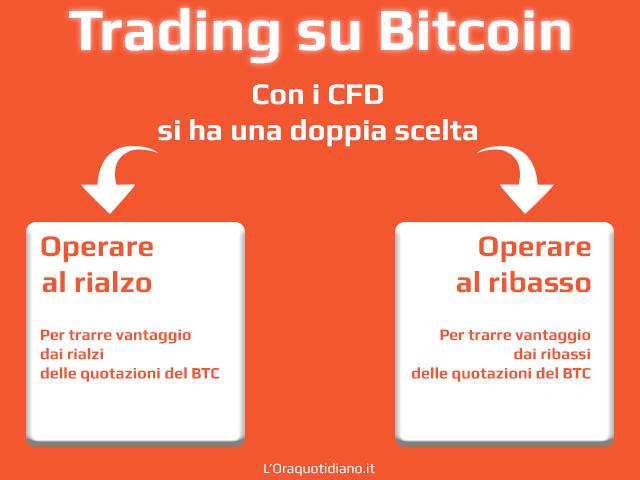 Cosa si può fare con il trading Bitcoin con CFD