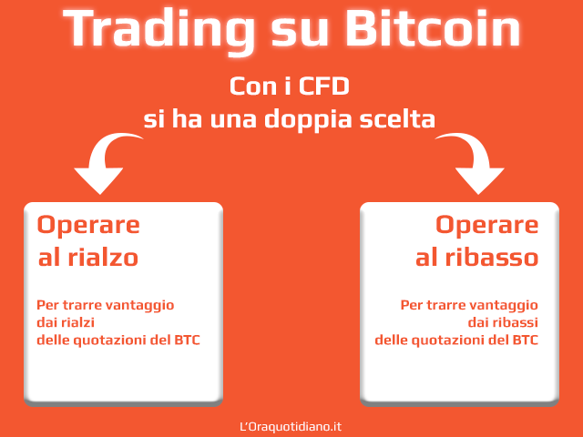 bitcoin cfd broker