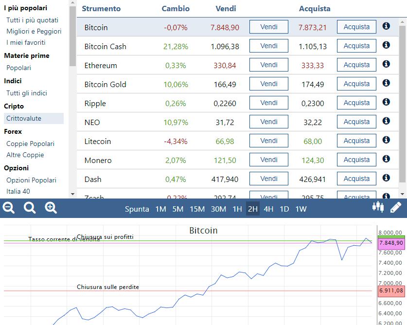 Come effettuare un ordine sulla piattaforma di trading