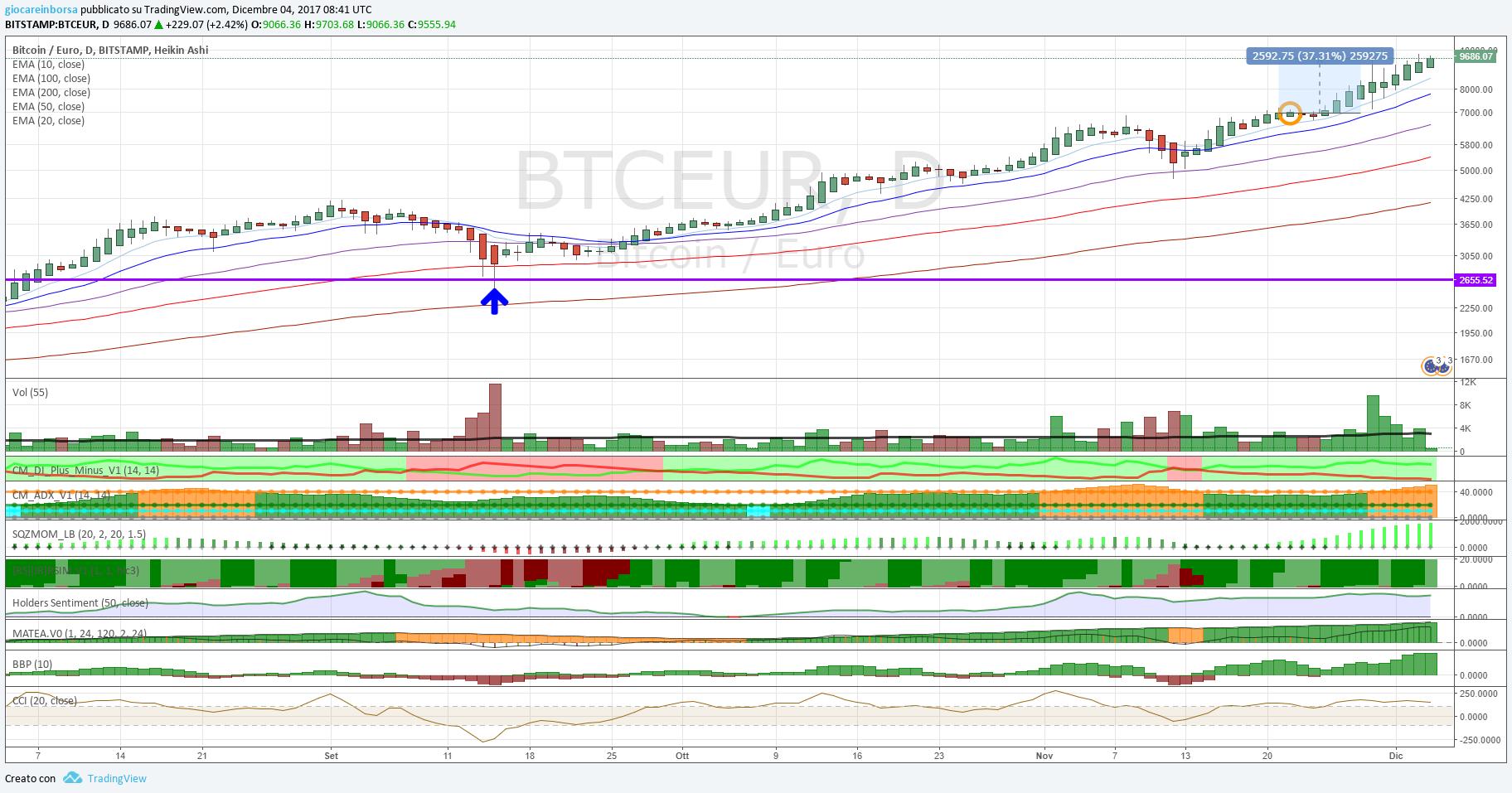 Bitcoin Euro, cosa è successo nel weekend?