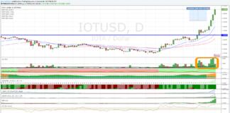 Cambio IOTA Dollaro, +100% in due giorni