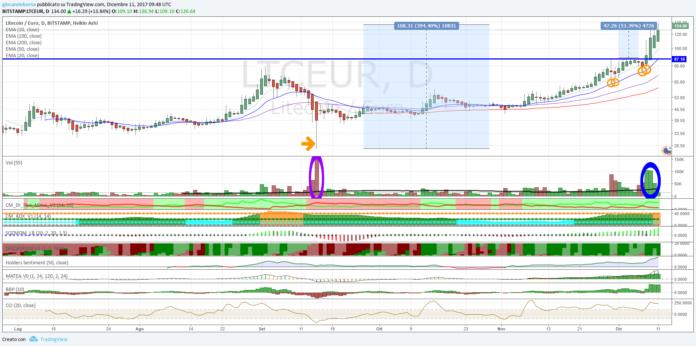 Cambio Litecoin Euro, bel segnale di forza