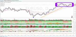 Euro Dollaro, all'indomani delle banche centrali