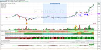 Ethereum Dollaro, la tendenza è al rialzo