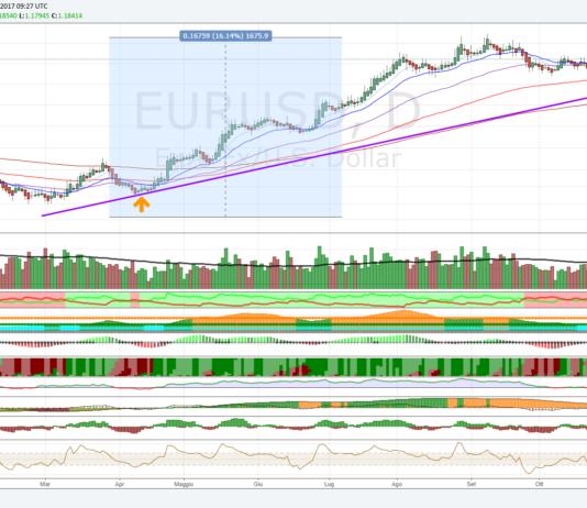 Cross Euro Dollaro: analisi tecnica