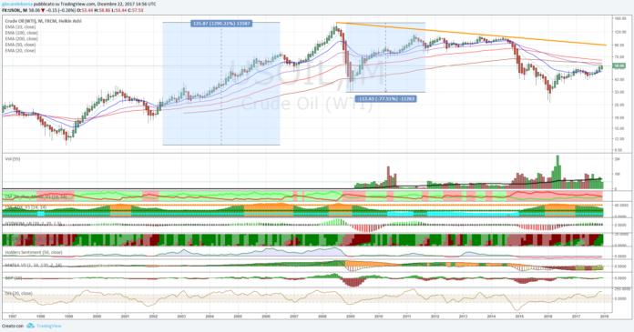 Crude Oil: analisi tecnica al 22 dicembre 2017