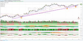 Euro Dollaro: i tori sembrano avere la meglio