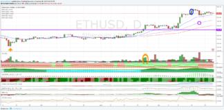 Ethereum Dollaro, fase di consolidamento