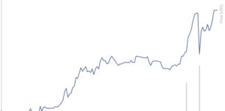 Il cambio XRP USD al 29 dicembre 2017