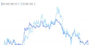 Confronto tra IOTA e Dollaro al 29 dicembre 2017