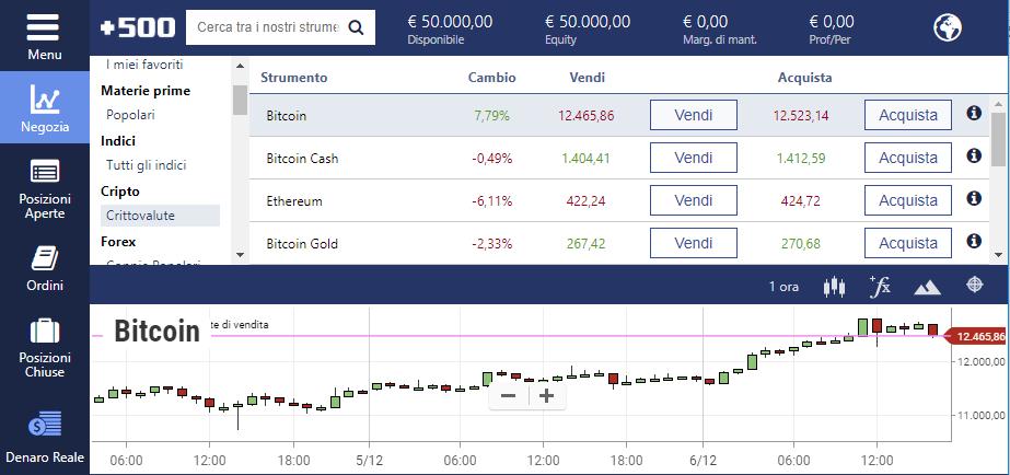 Una piattaforma di trading