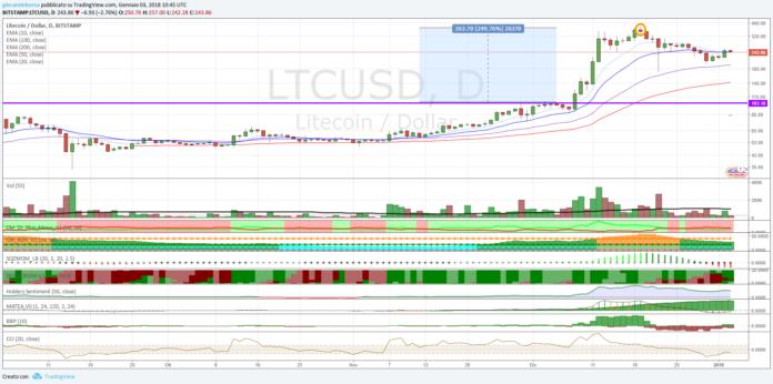 Cambio Litecoin Dollaro, in fase di correzione