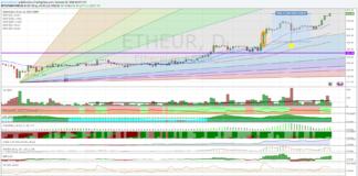 Cambio Ethereum Euro, nuovi massimi storici