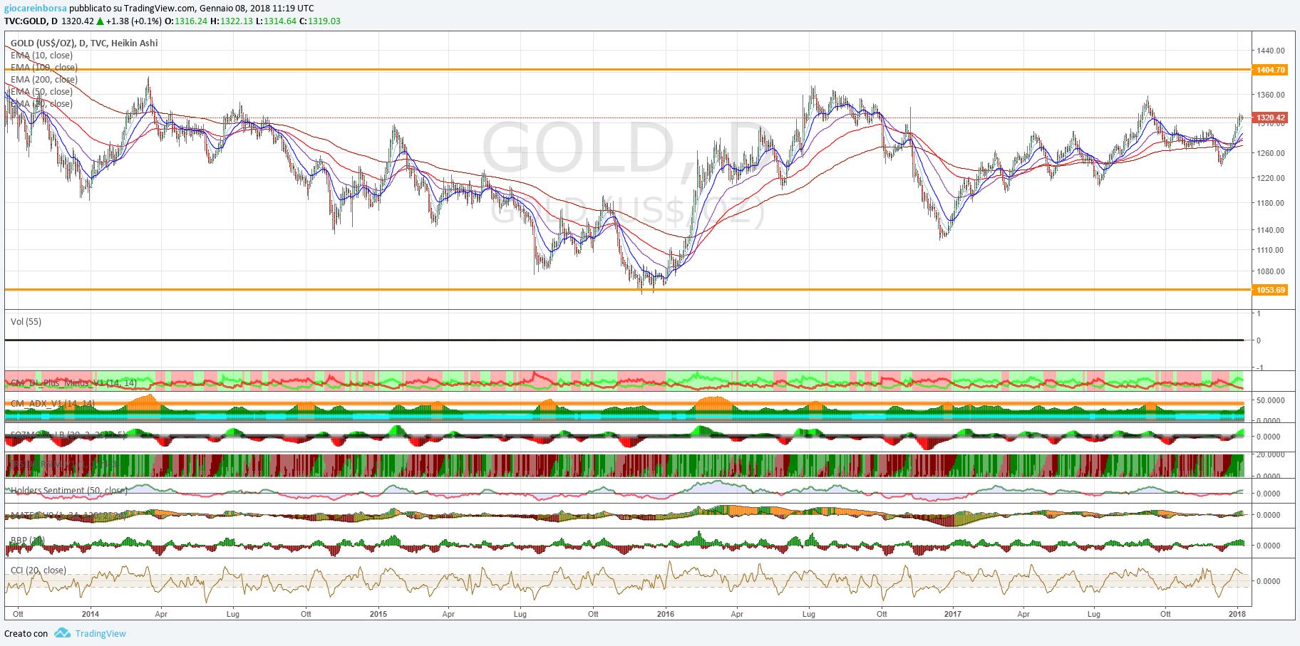 Gold: analisi tecnica al 08 gennaio 2018