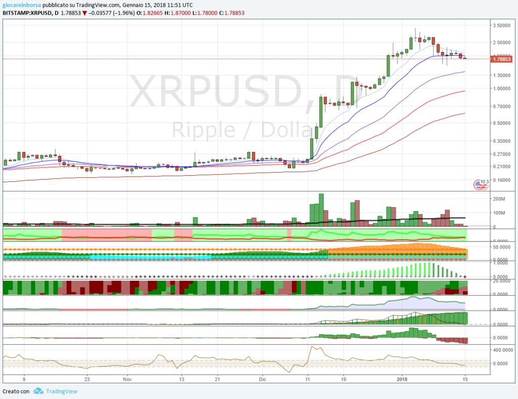 La performance mensile degli XRP di Ripple