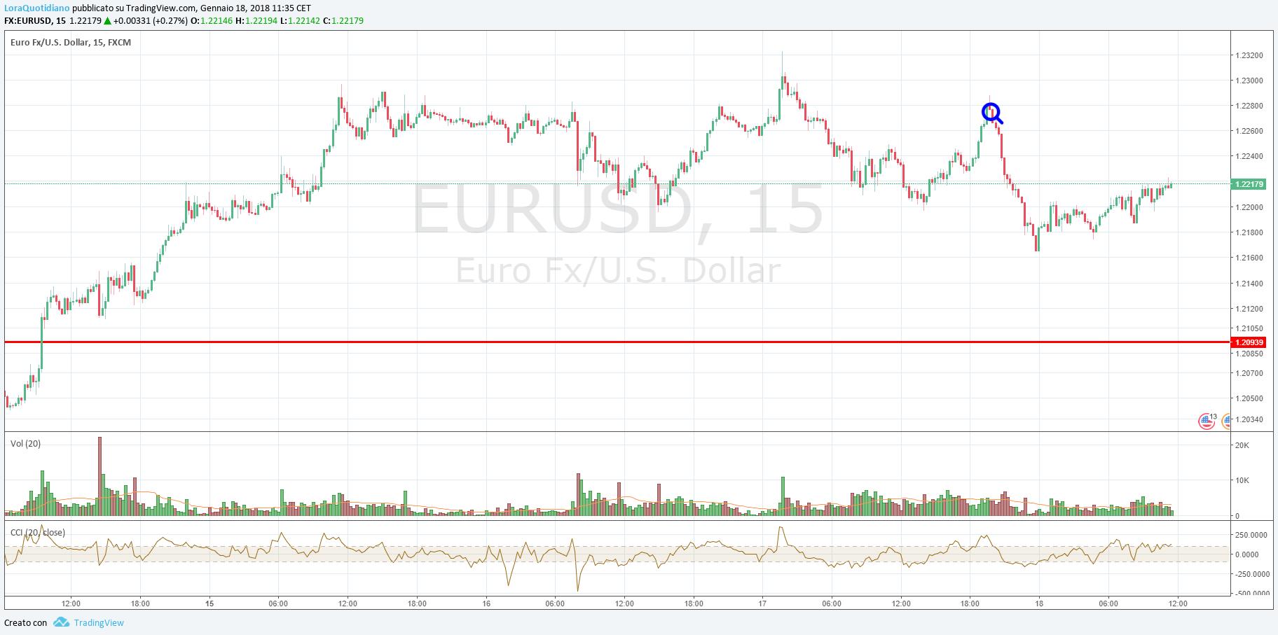 Euro Dollaro, all'indomani del Beige Book