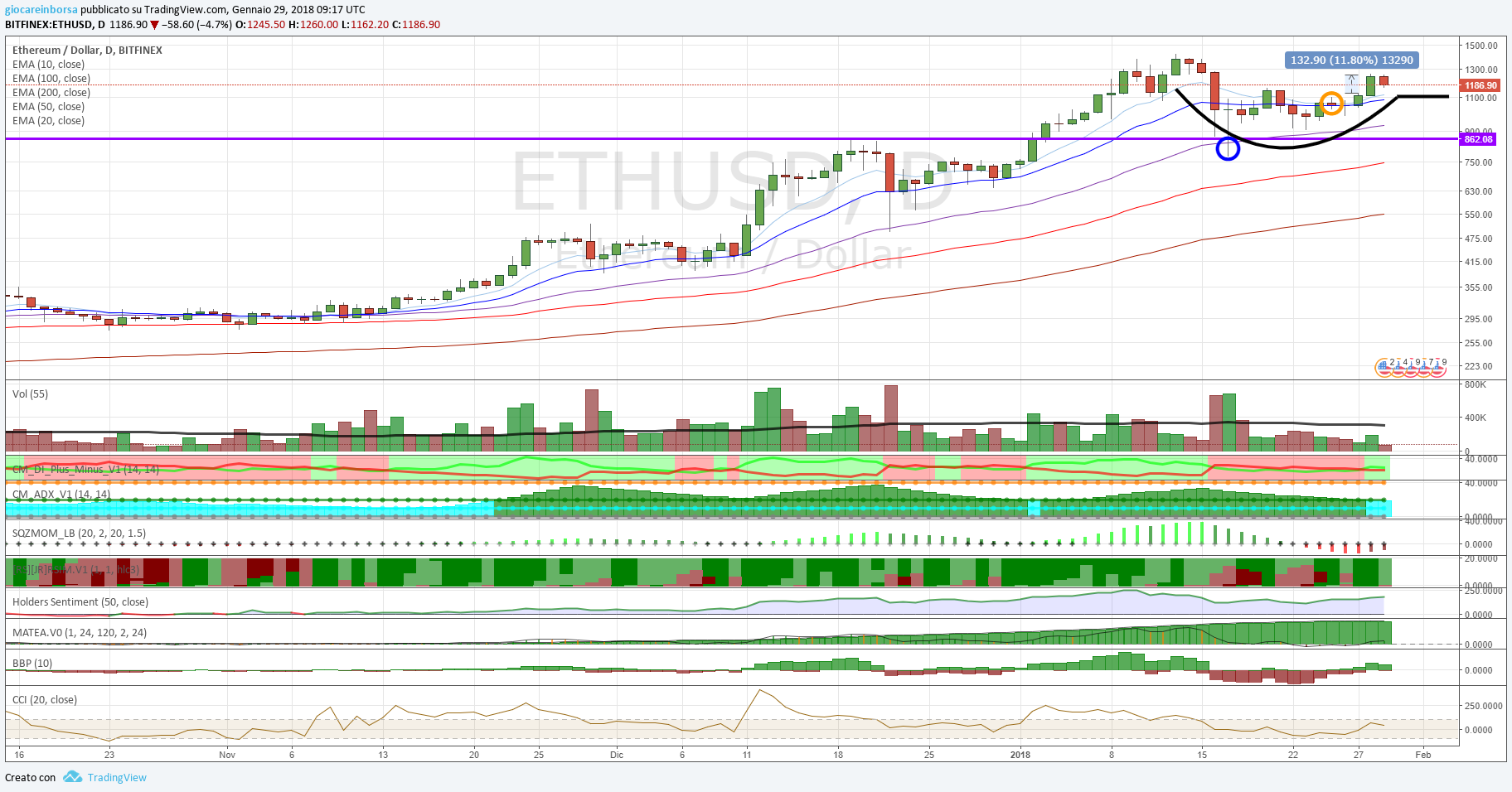 Ethereum Dollaro, probabile formazione di una cup with handle