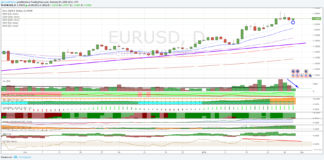 Analisi tecnica forex euro dollaro al 30 gennaio 2018