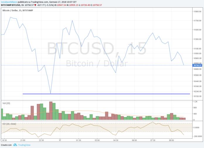 Il rimbalzo vicino a quota 10200 del Bitcoin