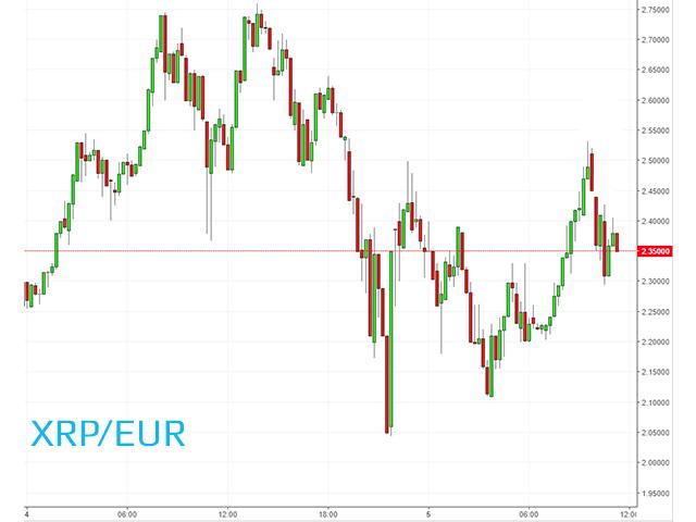 Gli XRP di Ripple fanno segnare nuovi record su euro e dollaro