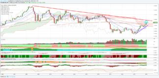 Trading Euro Dollaro, analisi tecnica al 13 febbraio