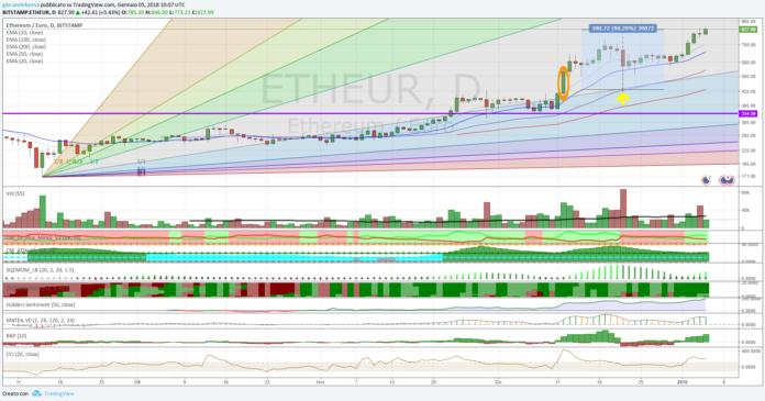 Cambio Ethereum Euro, lo storno è alle spalle?