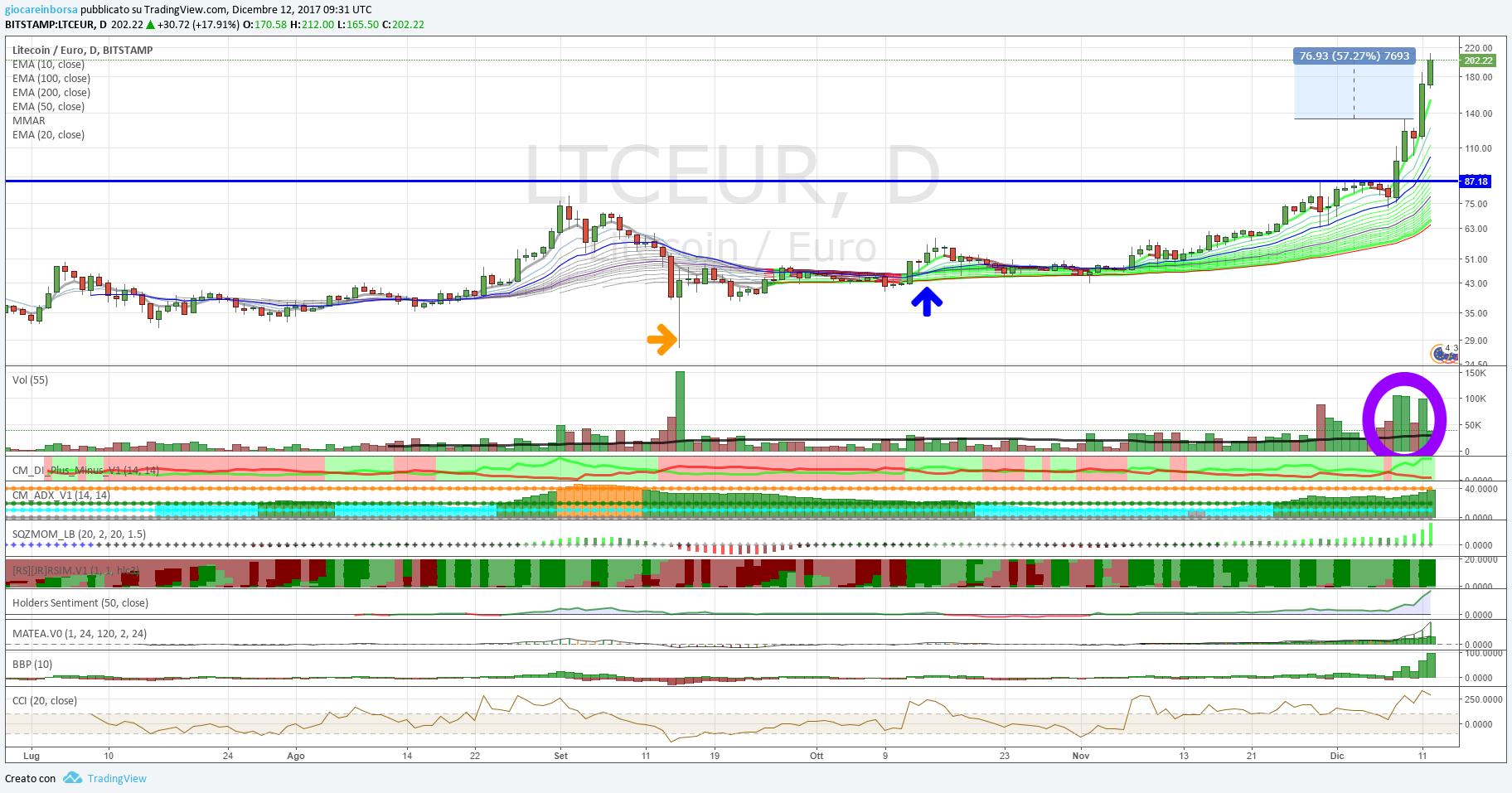 Cambio Litecoin Euro, nuovi rialzi in arrivo?