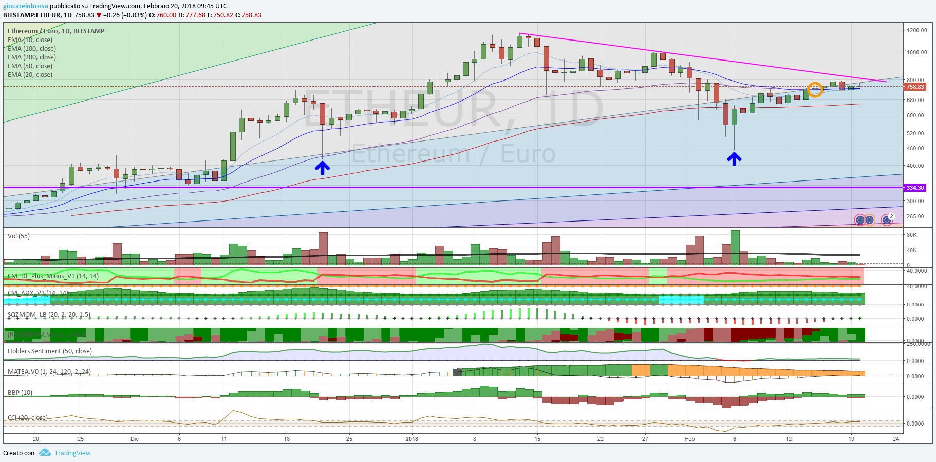 Ethereum Euro, al test della trendline discendente