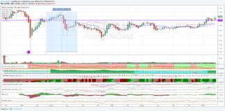 Azioni Poste Italiane, breakout con volumi in aumento