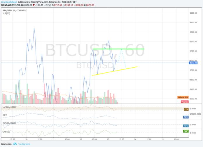 Bitcoin, formazione spalla destra