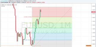 Analisi sul cambio euro dollaro in cui si evidenzia possibile inversione o ritracciamento