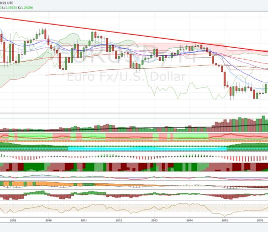 Cambio Euro Dollaro, triplo massimo di breve termine