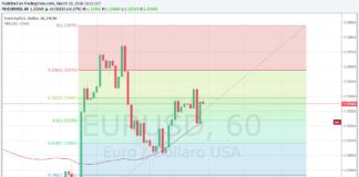 Analisi tecnica su EURUSD, cambio euro dollaro, fibonacci
