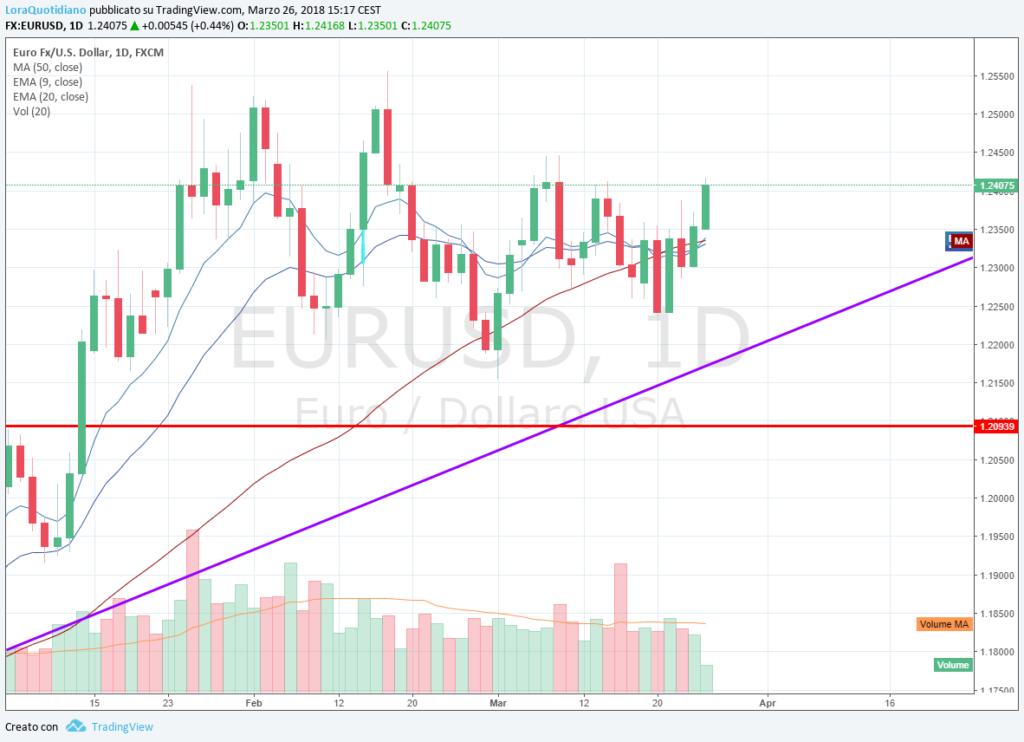 Medie mobili grafico euro dollaro 26 marzo 2018