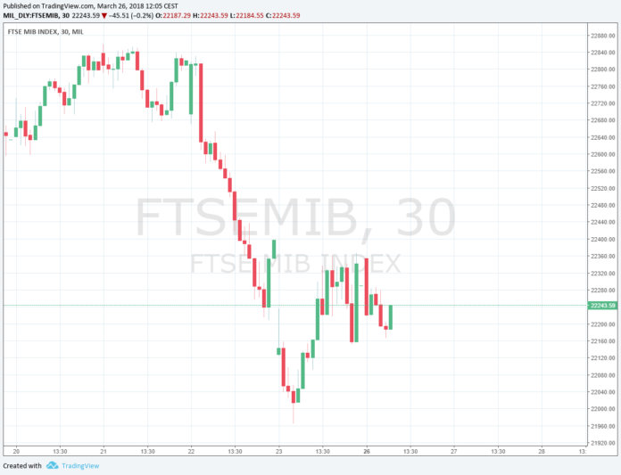 Grafico FTSE MIB 26 marzo 2018