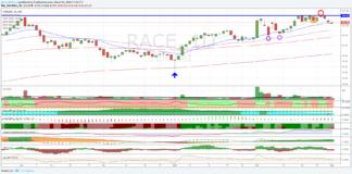 Titolo Race, azioni Ferrari, analisi tecnica 9 marzo