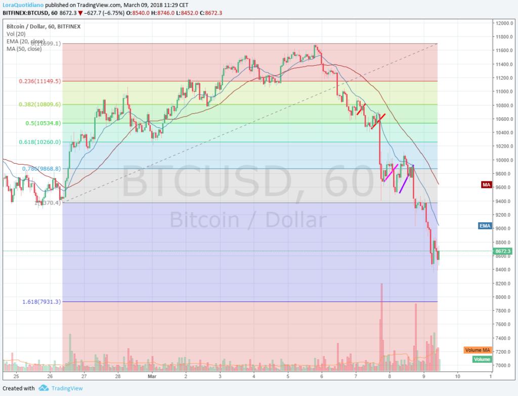 Grafico orario quotazione Bitcoin Dollaro con ritracciamento Fibonacci