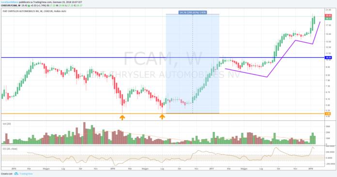 Analisi Tecnica azioni FCA, da comprare?