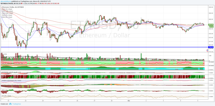 Cambio Ethereum Dollaro, prosegue il trend ribassista