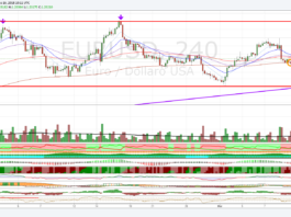 Quotazione Euro Dollaro, fase laterale di breve termine