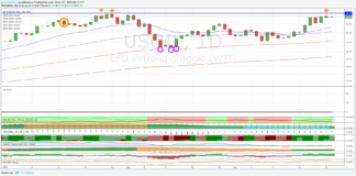 Trading Petrolio, fase discendete di brevissimo termine