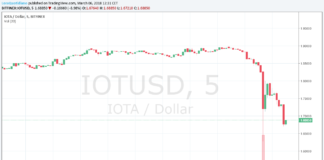 Grafico cambio IOTA Dollaro