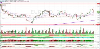 Cambio Euro Dollaro, al test del supporto dinamico di medio termine