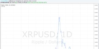 Valore degli XRP di Ripple più che raddoppiato negli ultimi 11 mesi